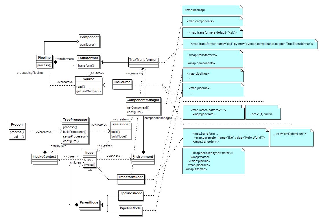 Sitemap Diagram